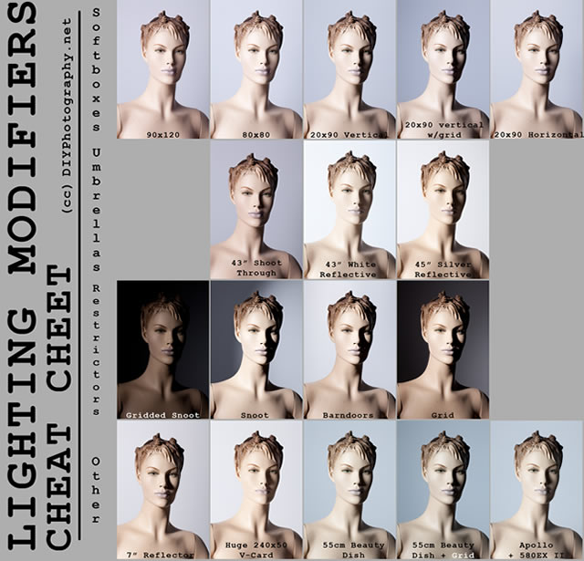 Cheat Sheet for Portrait Lighting