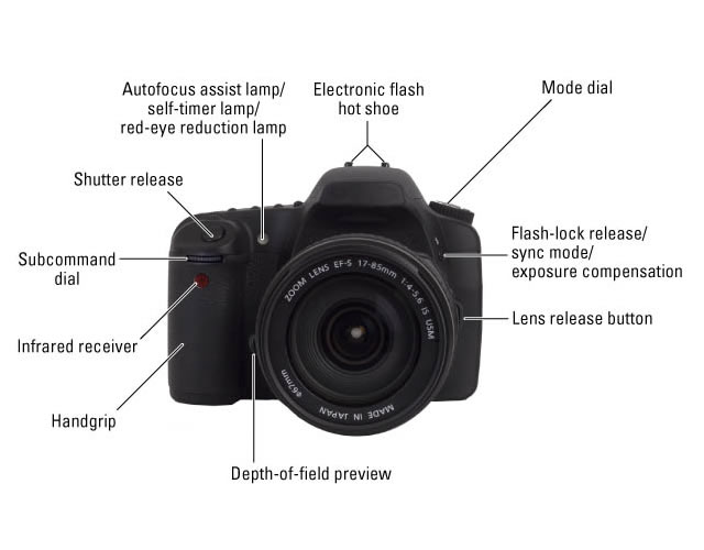 DSLR Camera Controls on the Front