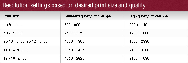 eference Tables for Photography Printing