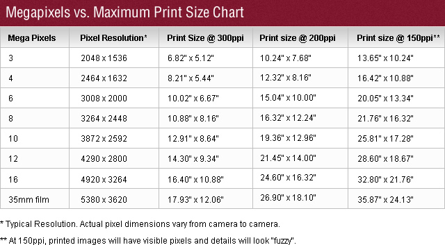 Reference Tables for Photography Printing