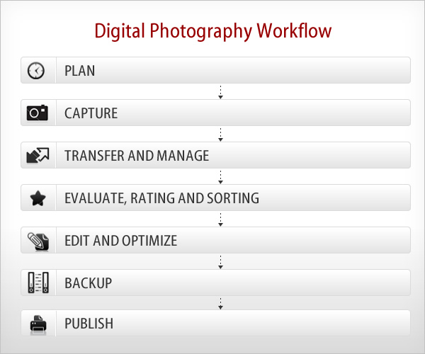 25) Digital Photography Workflow – An Overview