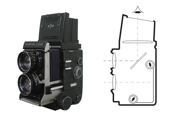 What is Twin Lens Reflex (TLR)?