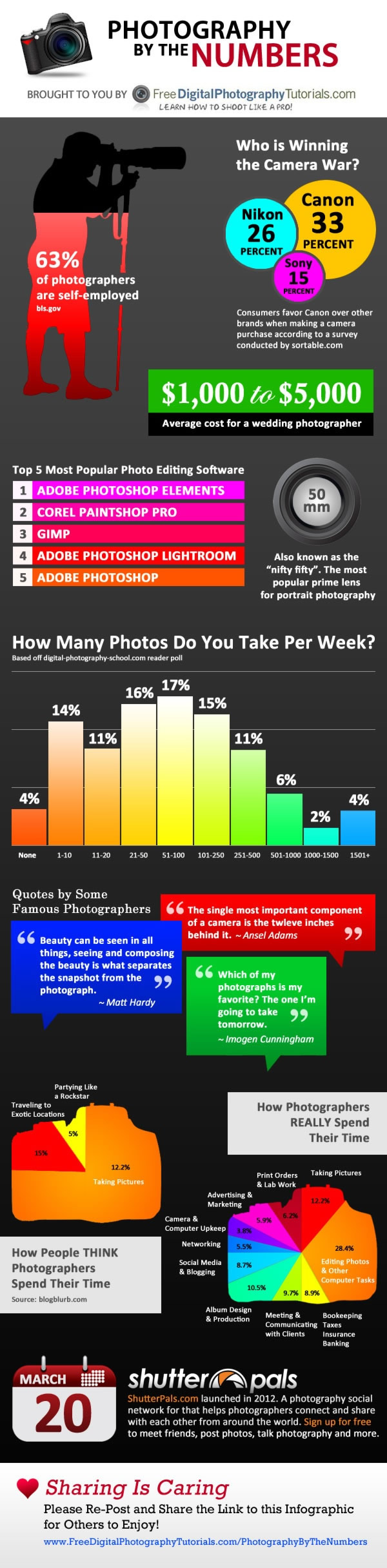 Photography by the Numbers