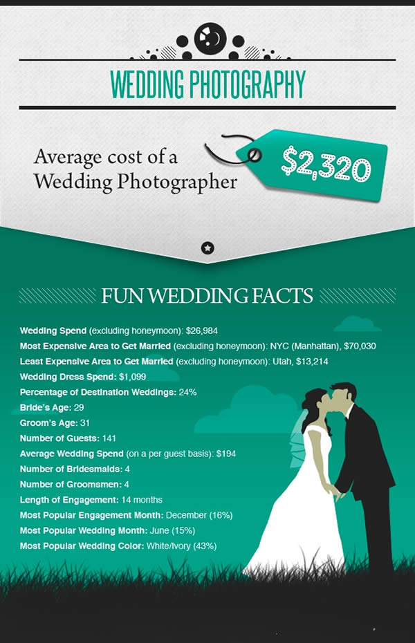 Wedding Photography Cheat Sheet