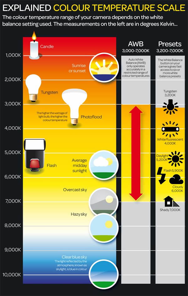Explained Colour Temperature Scale