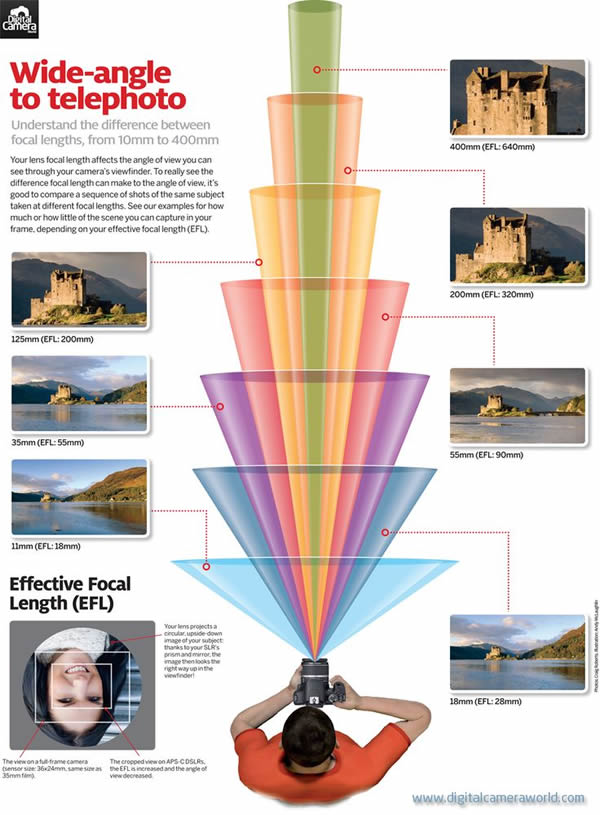 Wide Angle to Telephoto - Understanding Focal Lengths